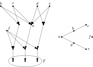The matroid $Q_6$, represented as geometry (right) and as gammoid (left)